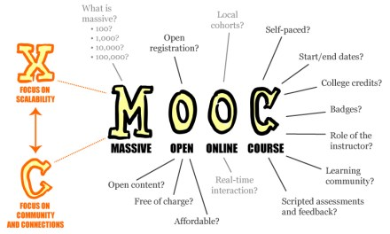 "ATG ""I Wonder"" Wednesday: Have you ever taken a MOOC?"