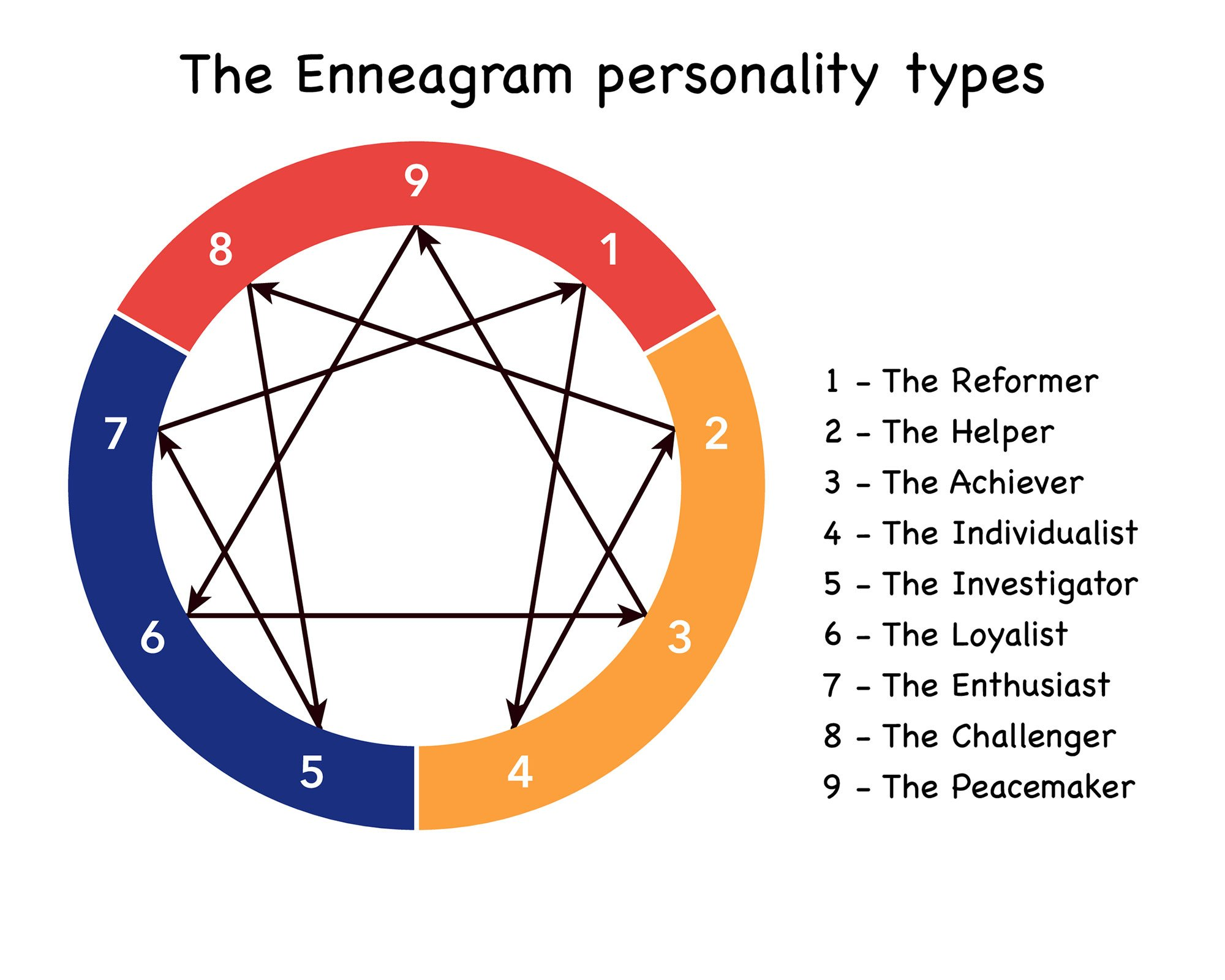 Using Your Enneagram Type To Better Impact Agriculture Agdaily