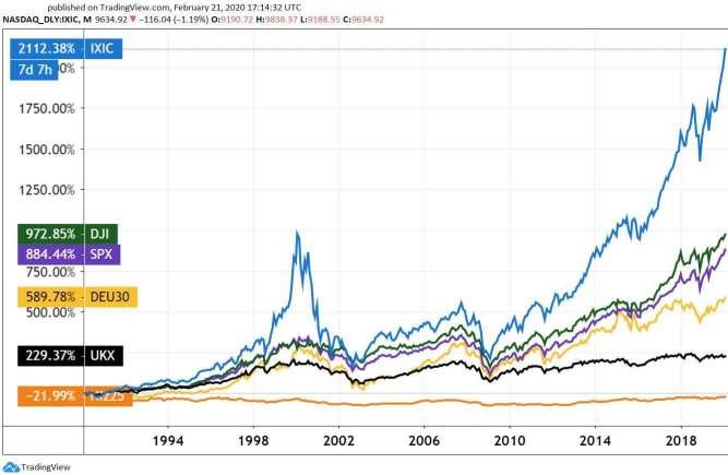 Chart 2: US and international indices. (ICIC: Nasdaq Composite, US. DJI: Dow Jones Industrial, US. SPX: S&P 500, US. DEU30: DAX, Germany. UKX: FTSE 100, United Kingdom. NI225: Nikkei 225, Japan.