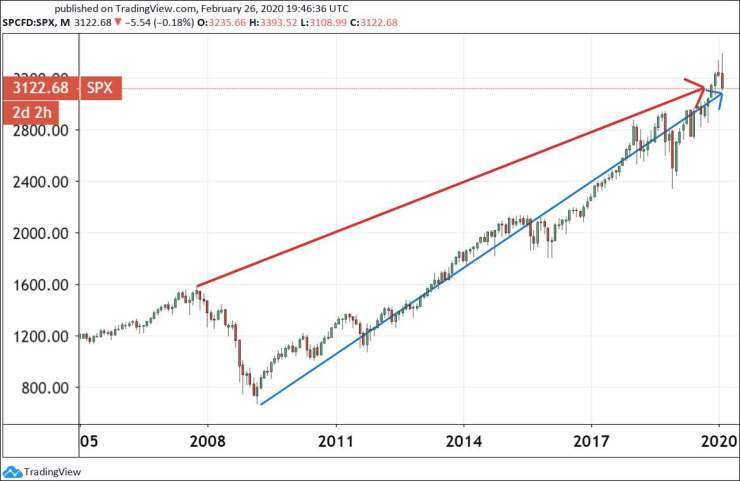 Chart 4: The S&P 500 index – The 2007 top and the Lehman-bottom