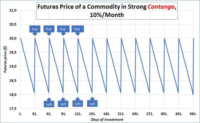 Chart 1: A theoretical commodity futures price in the state of high contango.