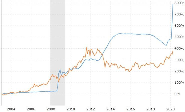 Chart 3: Fed Balance Sheet vs. Gold Price. (The monthly percentage growth of the Federal Reserve balance sheet against the price of gold back to 2004.)