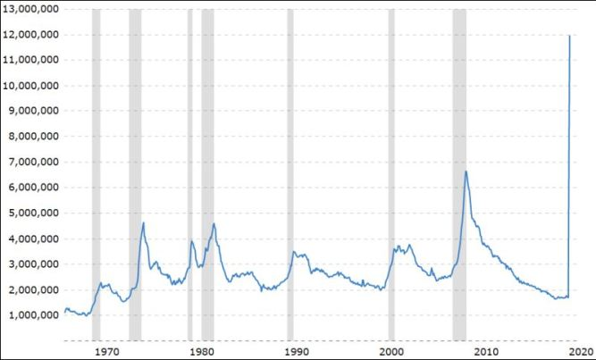 Chart 1: Continued jobless claims (insured unemployment) in the USA. Gray columns show recessions. (Back to 1967.)