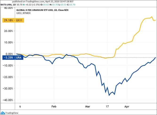 Uranium stocks ETF (URA) and uranium futures price, 2020, YTD.