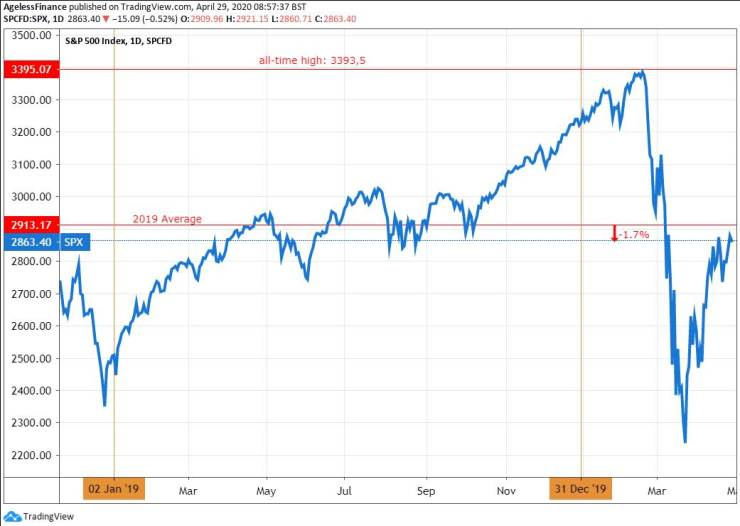 The S&P 500 index, its February peak, and its 2019 average.
