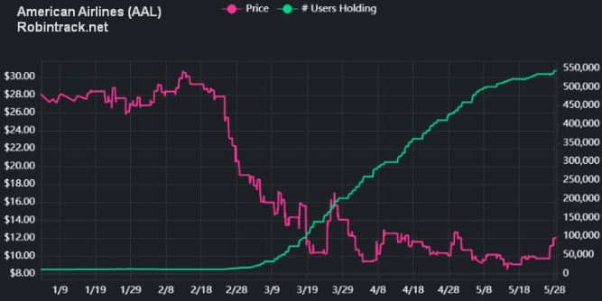 American Airlines Stock Price and Robinhood Users Holding (Robintrack.net)