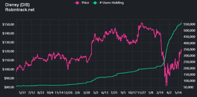 Disney Stock Price and Robinhood Users Holding (Robintrack.net)