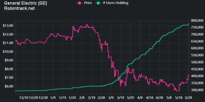 General Electric Stock Price and Robinhood Users Holding (Robintrack.net)