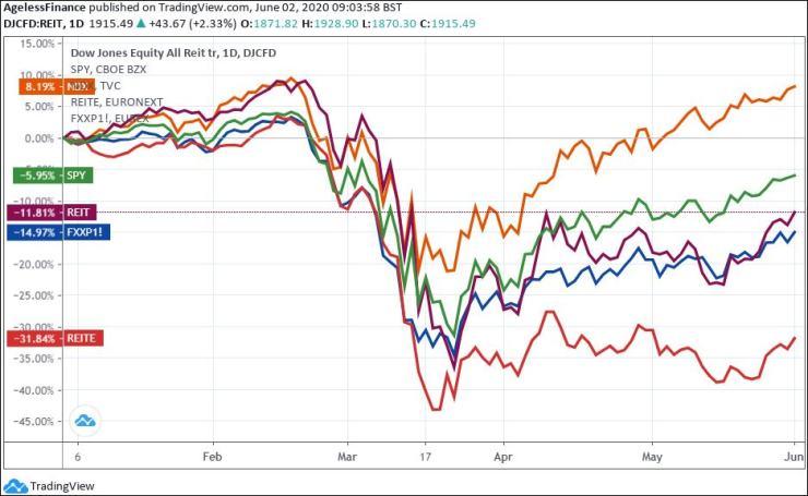 Chart: Dow Jones Equity All REIT TR index (REIT), Euronext IEIF European REIT index (REITE), Nasdaq 100 index (NDX), S&P 500 ETF (SPY) and European Stoxx 600 index (FXXP).