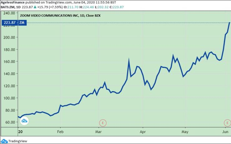 Chart: Zoom Video Communications Inc. Stock Price