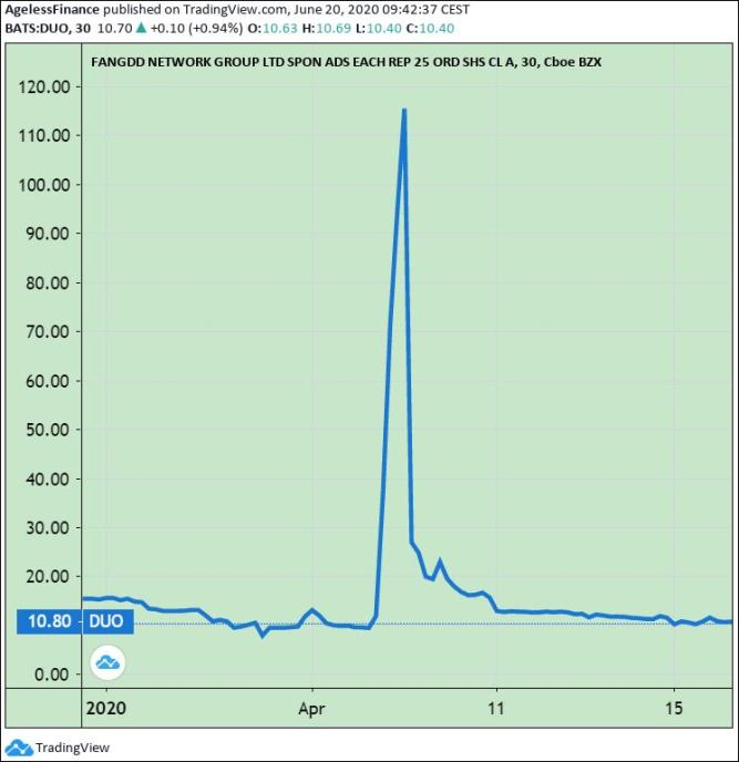 Chart 2: Not a FANG+ Member. Fangdd Network Group Ltd. Stock Price.