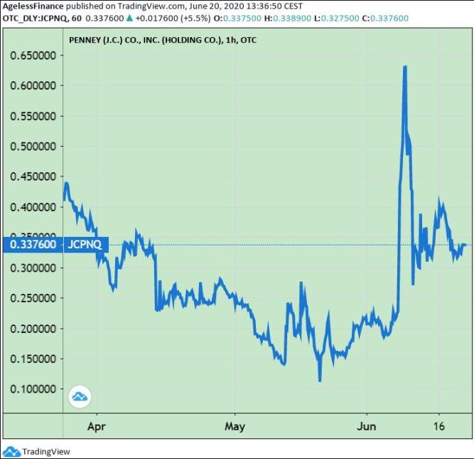 Chart 5: A Robinhood Penny Stock. JC Penney Company Inc Holding Stock Price.