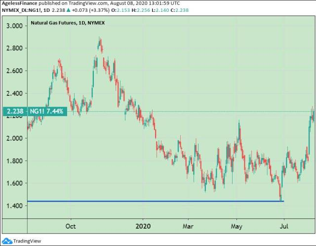 Chart 2: US Natural Gas Futures Price, 1-Year (Tradingview.com)