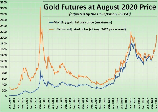 Chart: Gold Futures Price and Gold's Inflation-Adjusted Price, June 1969–August 2020. (Monthly Highs.)