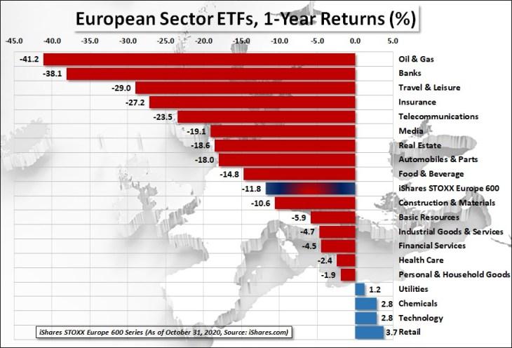 Chart 2: iShares European Sector ETFs, 1-Year Returns