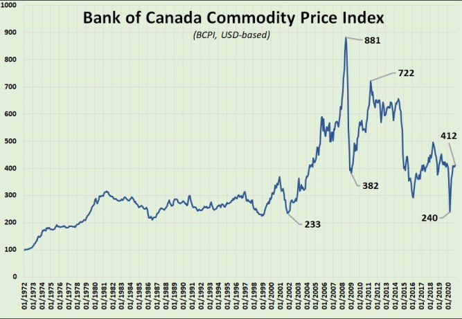 Chart: The Bank of Canada Commodity Price Index