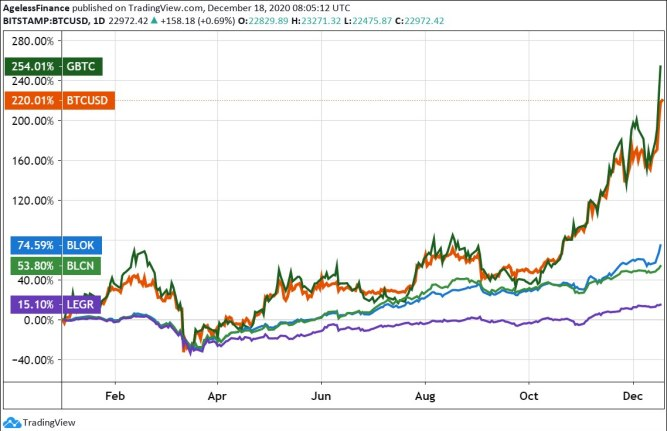 Chart 2: Bitcoin price, GBTC Trust, BLOK, BLCN, LEGR ETF prices (YTD, 2020, percent change)