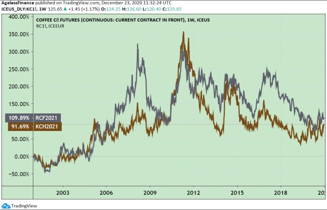 Chart 2: Coffee Investments: Arabica And Robusta Futures Prices, 20 years