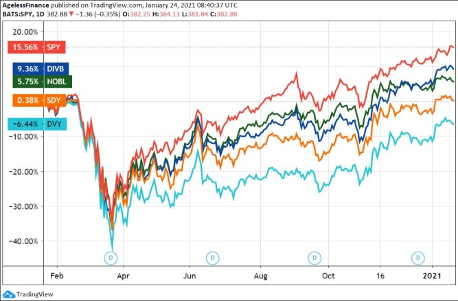 The ETF of the S&P 500 index and dividend-focused index funds, 1 year.