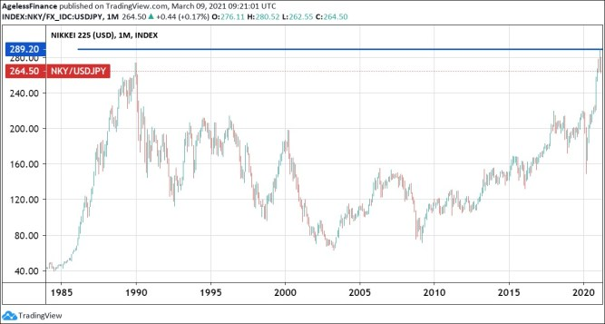 Chart 2: Value of the Nikkei 225 Japanese Stock Market Index basket in USD