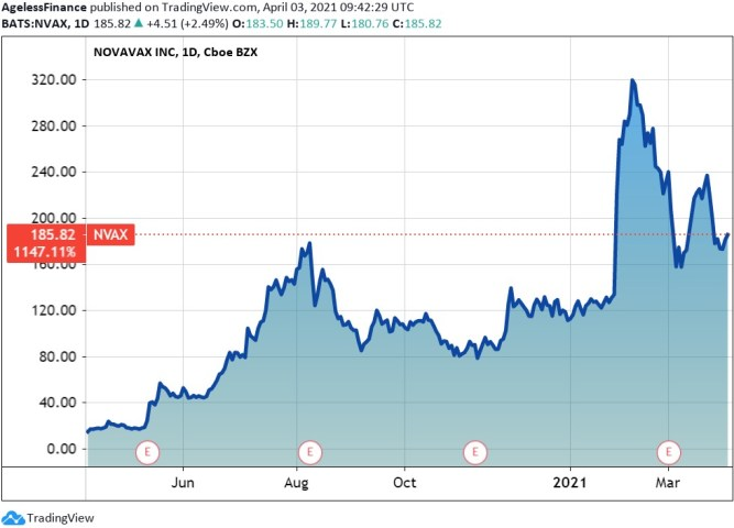 When to sell in a bubble? Novavax stock price, one year.