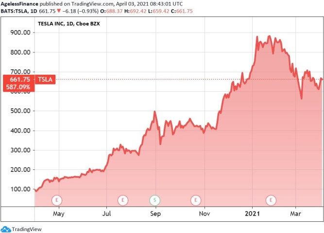 How to sell in a bubble? Tesla price, one year