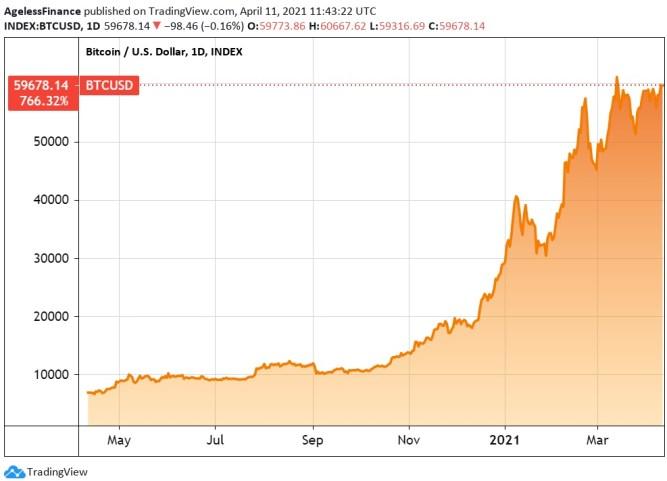 Bitcoin price chart, one year