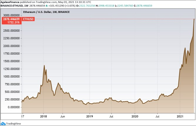 Ethereum price, 2016-2021