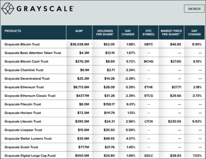 Grayscale Bitcoin and other investment trusts (source: Twitter, Grayscale). Total assets (AUM): $46.7 billion. (April 30, 2021.)