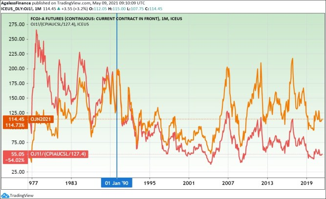 Orange juice futures price and inflation-adjusted price (red line). (On January 1990 price level.)