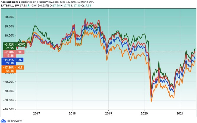 Chart 1: Energy Stock ETFs with high dividend yields