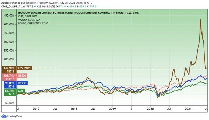 Lumber price and stock ETFs, CUT and WOOD–5 years