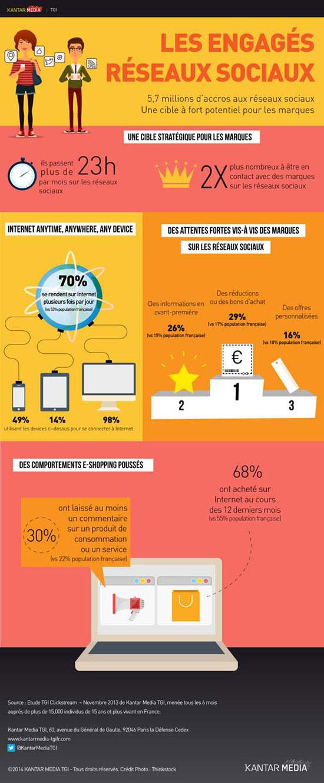 infographie kantar sur les accrocs aux réseaux sociaux