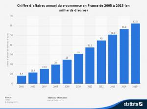 CA annuel du e-commerce en France de 2005 à 2015 en milliards d'euros