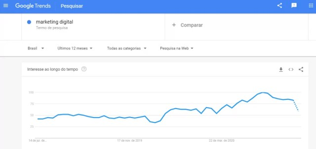 Google Trends - Discovery Trends