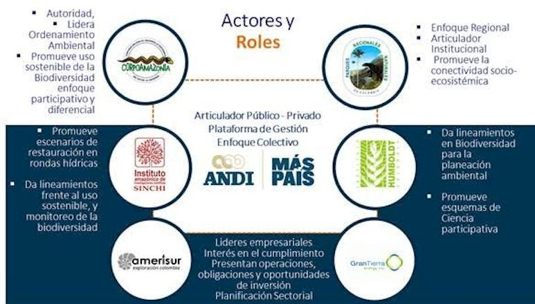 Cinco instituciones y dos empresas firman primer Acuerdo Biodiversidad y Desarrollo por el Putumayo
