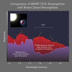 Comparación entre la estratosfera del exoplaneta WASP-121b (en rojo) y la atmósfera de una estrella enana marrón (en violeta). / NASA, ESA, and G. Bacon (STSci)