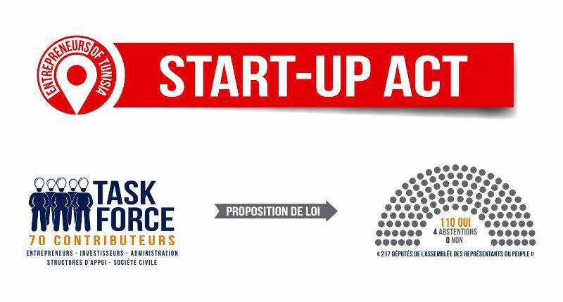 Le startup Act questions et explication de la loi
