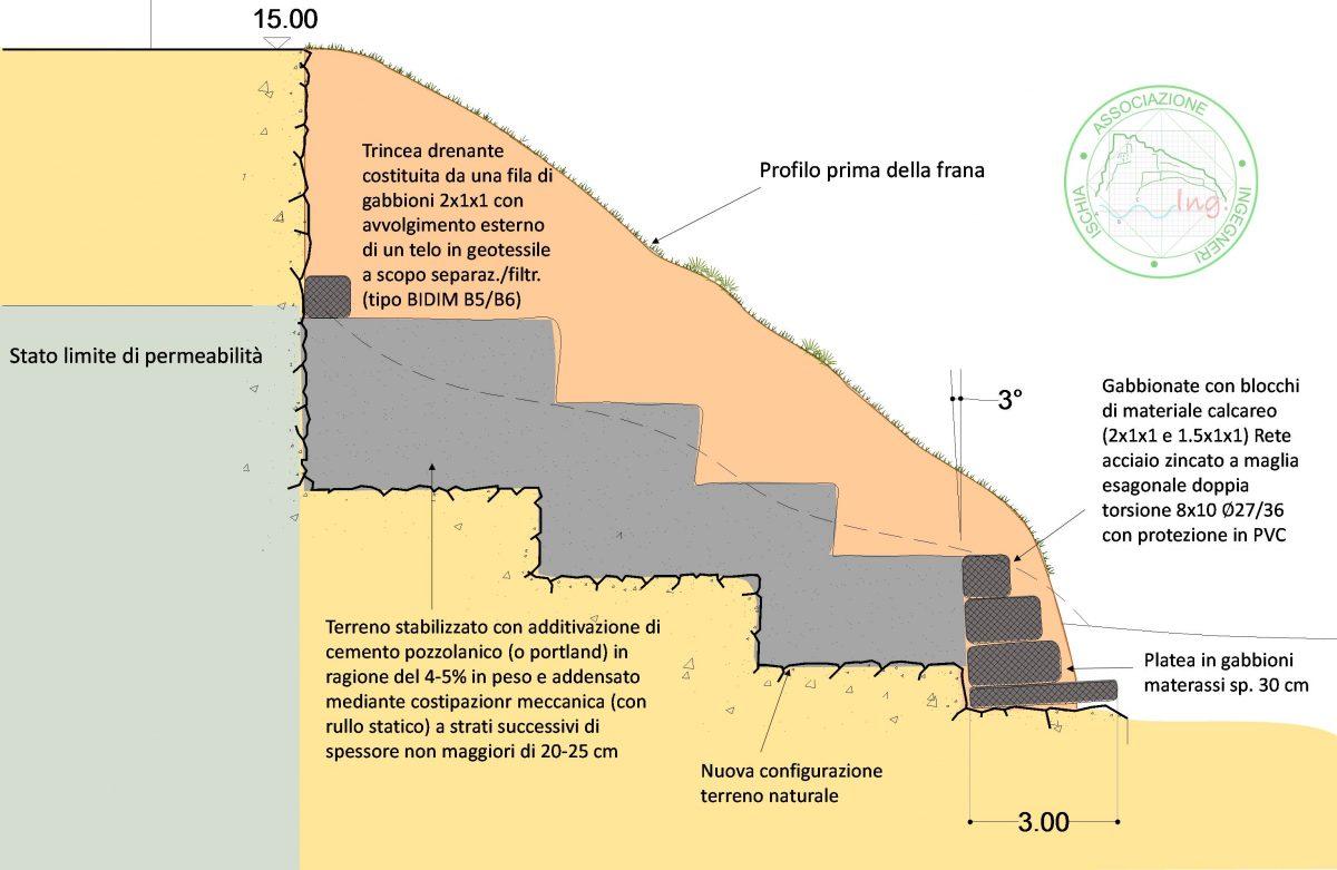 Cava dell'Isola – Ricostruzione e consolidamento statico  di un costone franato