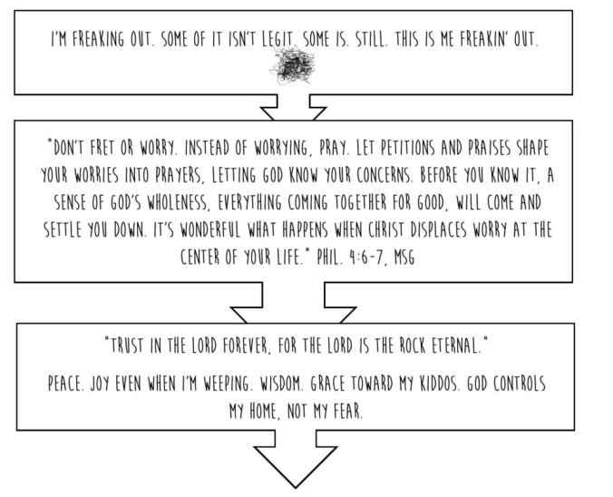 anxiety flowchart chart 3