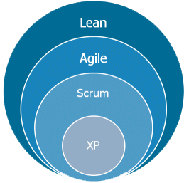 LSD – Lean Software Development