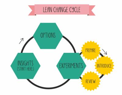 lean change management