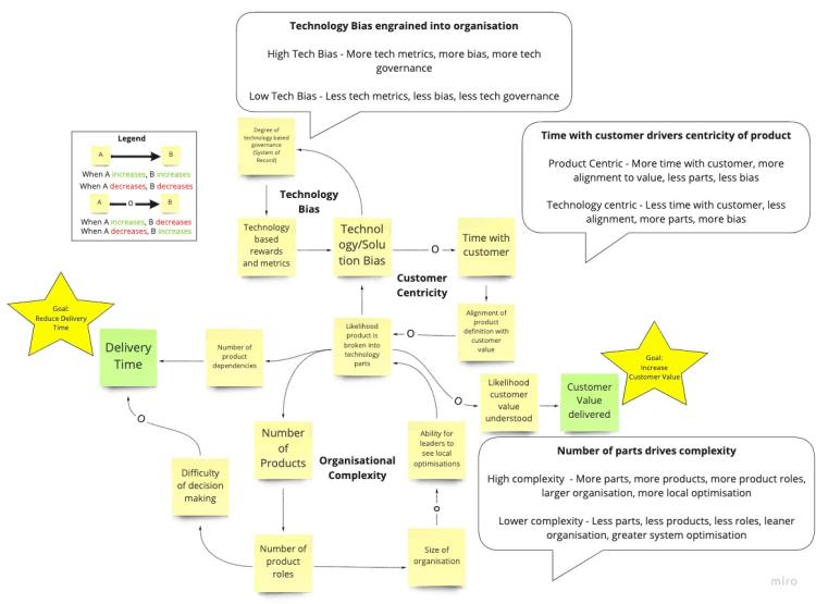 dinámicas de transición para infraestructura organizativa
