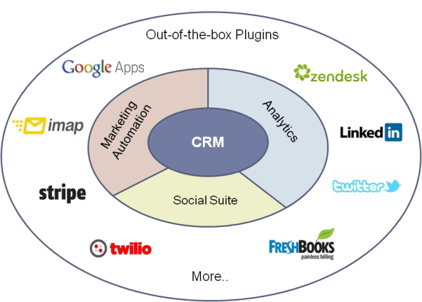 agile crm overview