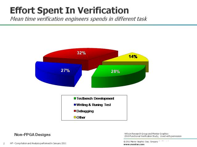 effort spent in verification