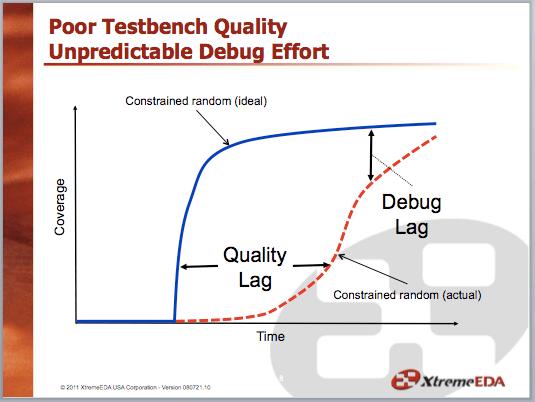 Quality Lag and Debug Lag with Constrained Random Verification