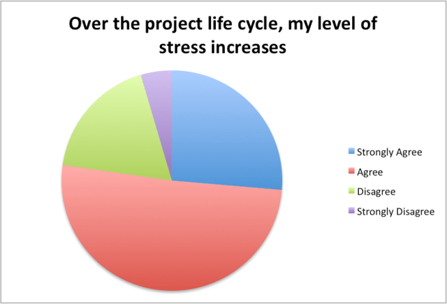 stress increases