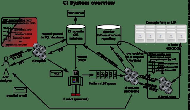 ci_system