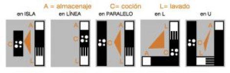 ergonomia_distribucion_cocinas_