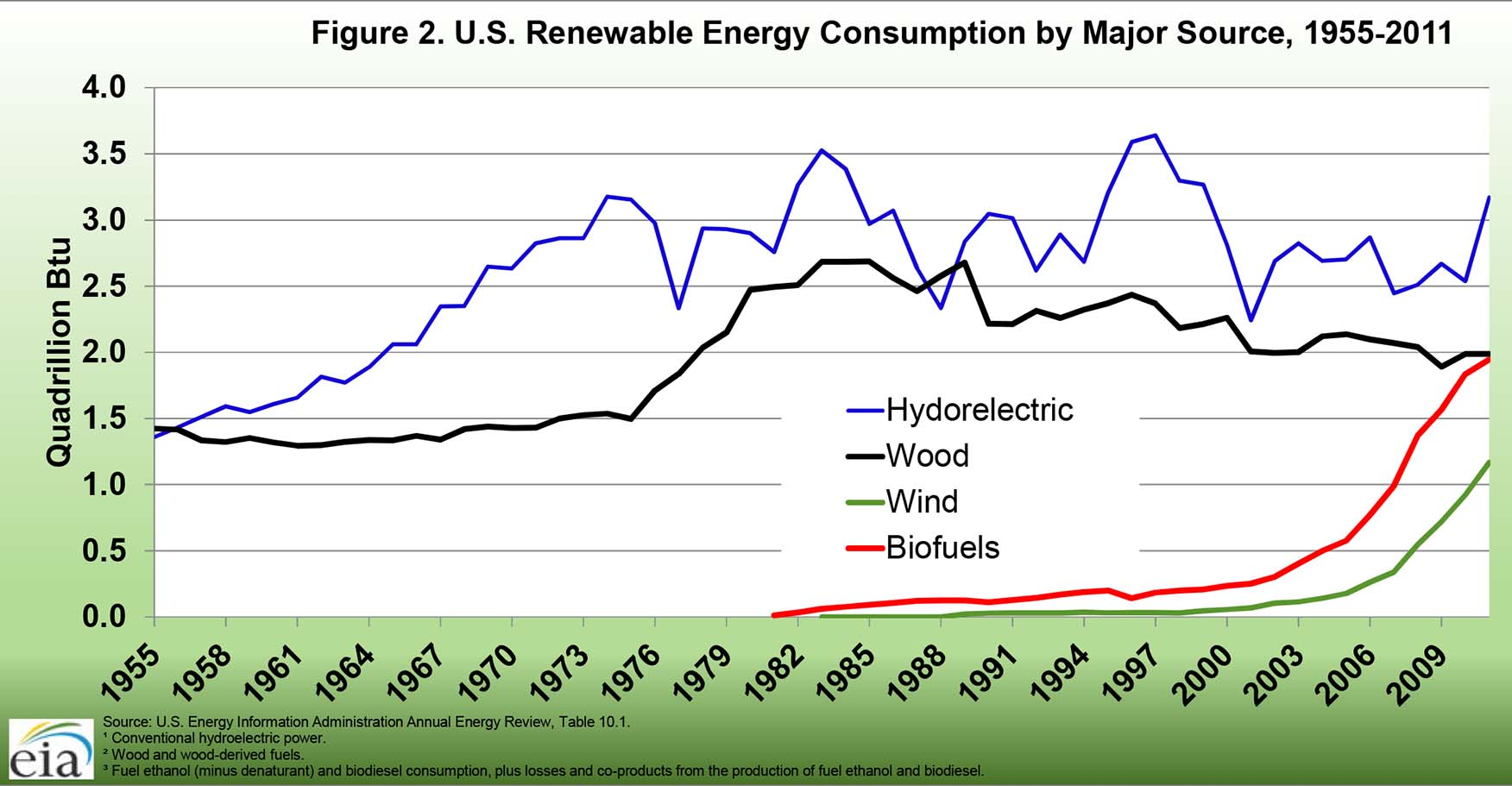 N Overview Of U S Progress Renew Ble Energy Gricultur L